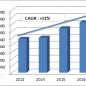 Cổ phiếu ngành bảo hiểm phi nhân thọ: Nhiều tiềm năng tăng trưởng
